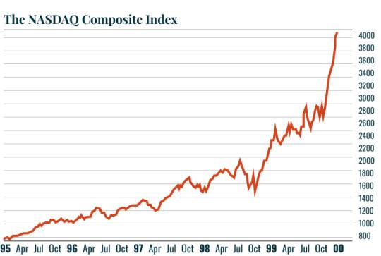 The NASDAQ composite index