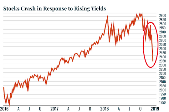 Stocks Crash In Response To Rising Yields