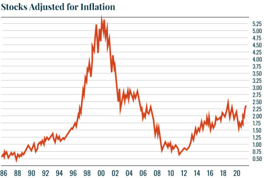 Chart of Stocks Adjusted for inflation