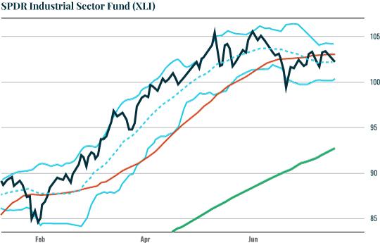 Chart: XLI