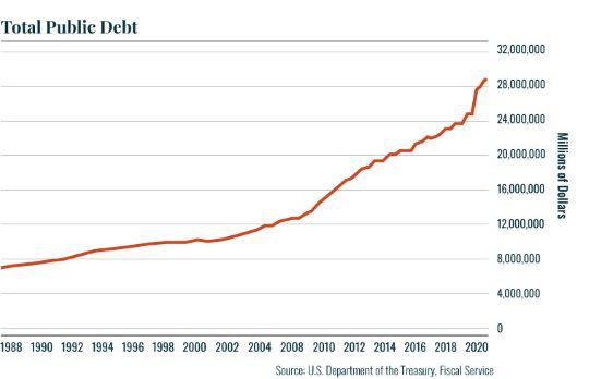 Chart: Public debt
