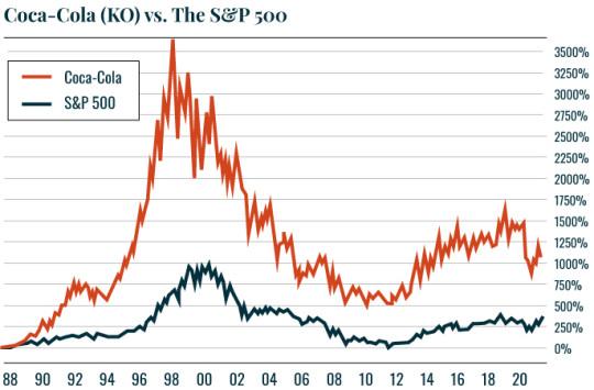 Chart of KO v SP500