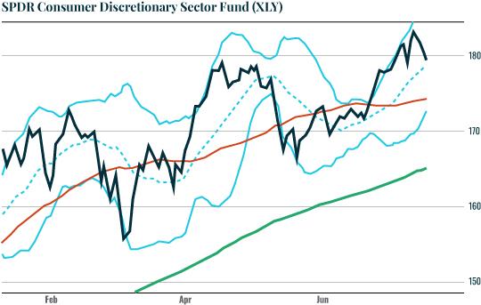 Chart: XLY