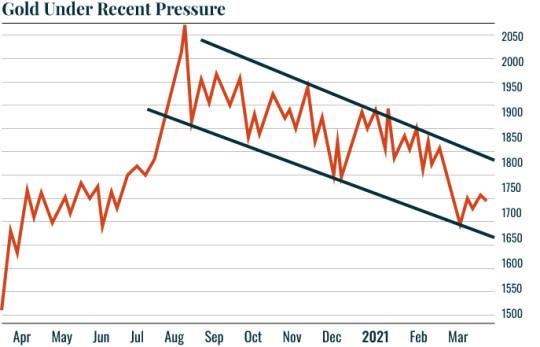 Gold under recent pressure