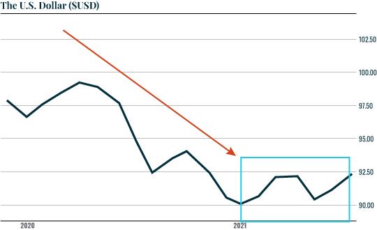 Chart: US Dollar