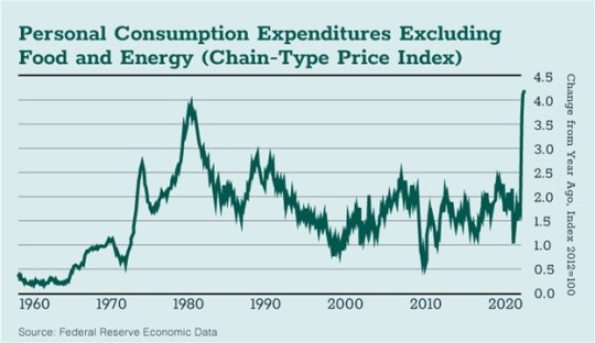 Personal COnsumption Chart