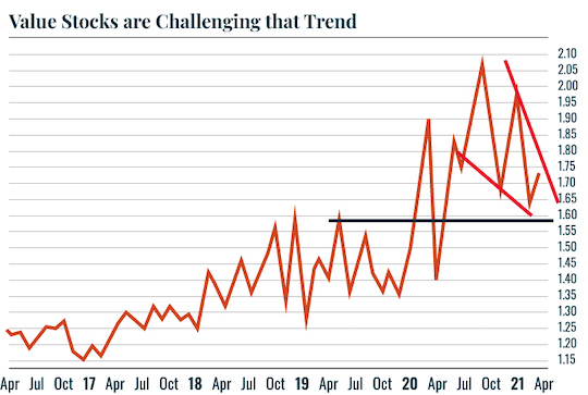 Chart: Near term