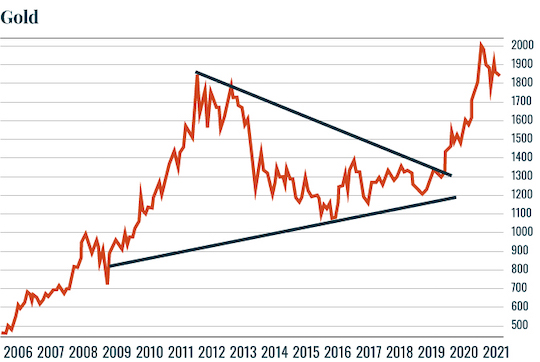 Chart: Gold