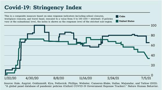 Covid 19 Stringency Index