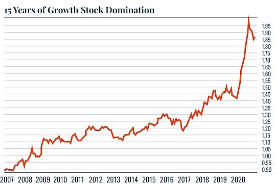 Chart: Long term