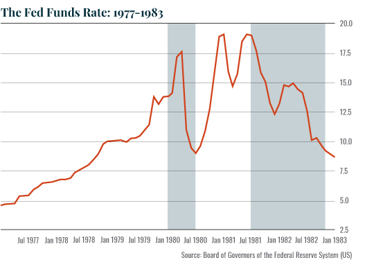Chart, the fed funds rate from 1977 to 1983