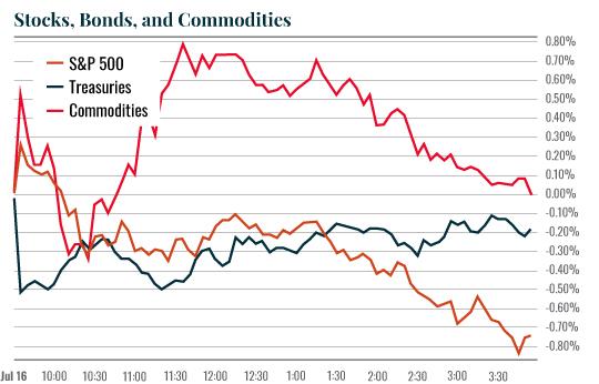 Chart: Stocks, Bonds, Commodities