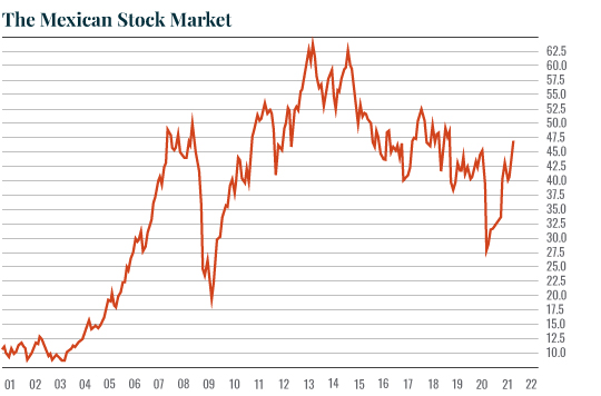 Chart: Mexican stocks
