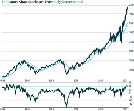 Chart: indicators show