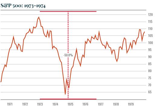 Chart: SP crash