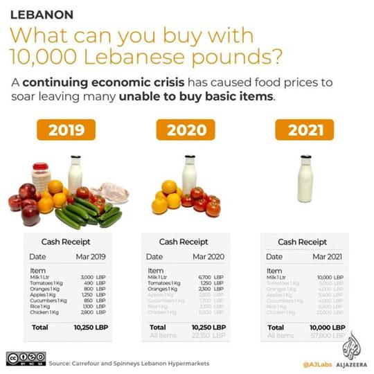 Lebanon Prices