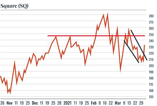 Chart: SQ