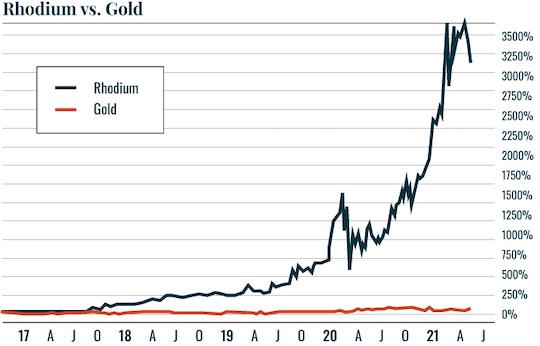 Rhodium Gold