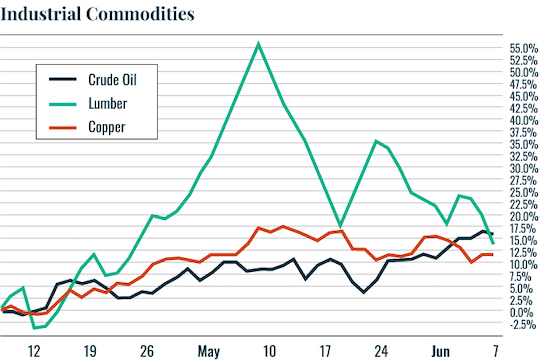 Industrial Commodities