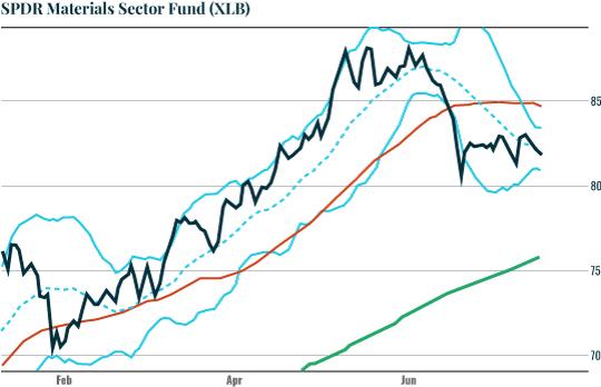 Chart: XLB