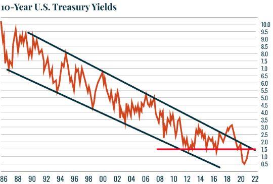 Chart: 10 year treasury