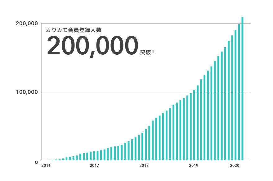 20万人突破のグラフ