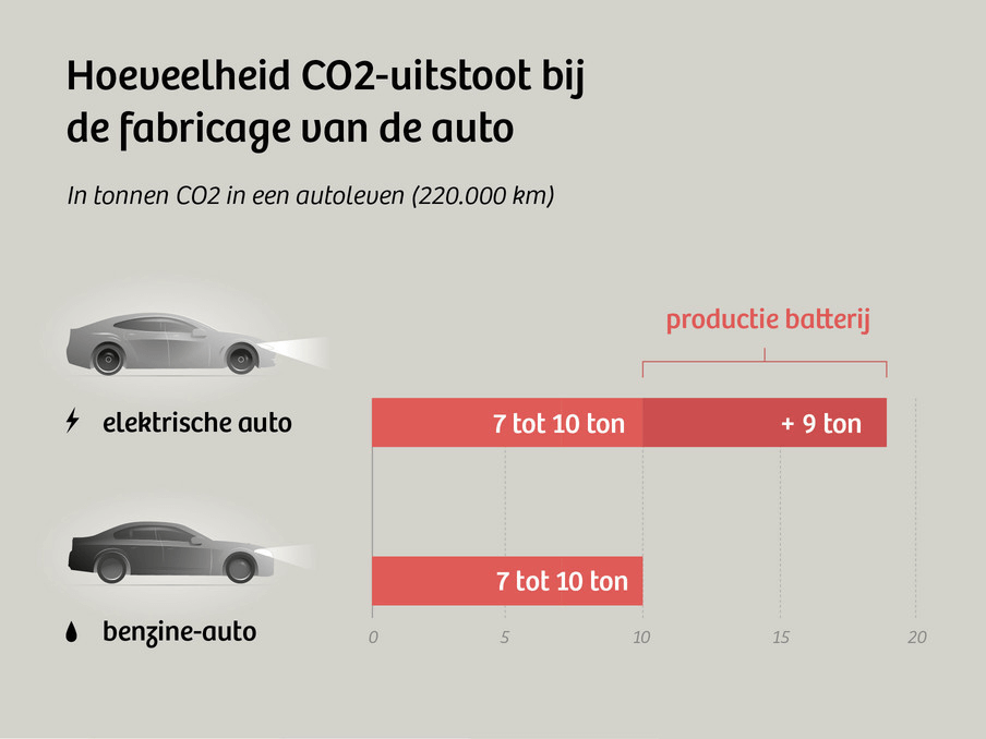 kosten elektrisch rijden vs benzine