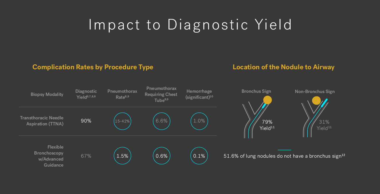 Impact to diagnostic yield