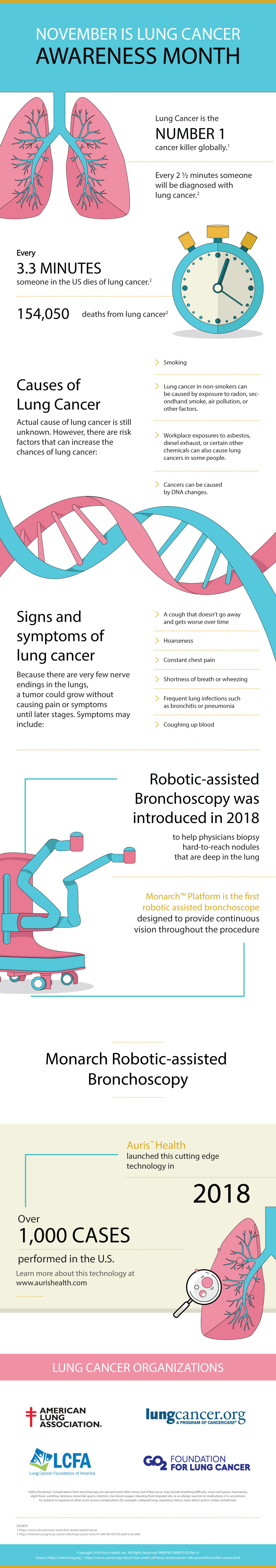 MBRPRO-000070-00-Rev-A-Lung-Cancer-Month-Infographic lr
