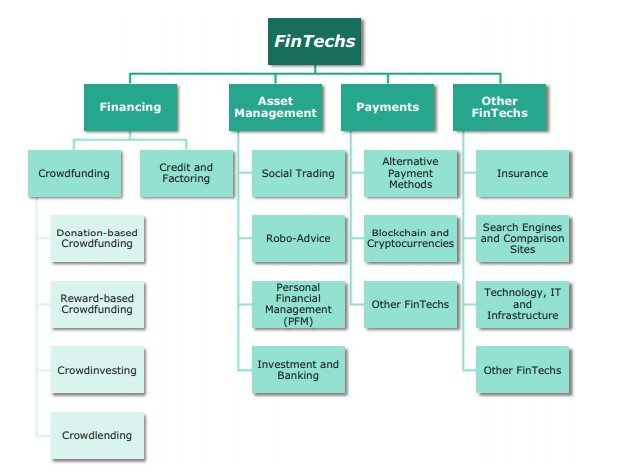 Fintech services differ from those offered by traditional banks