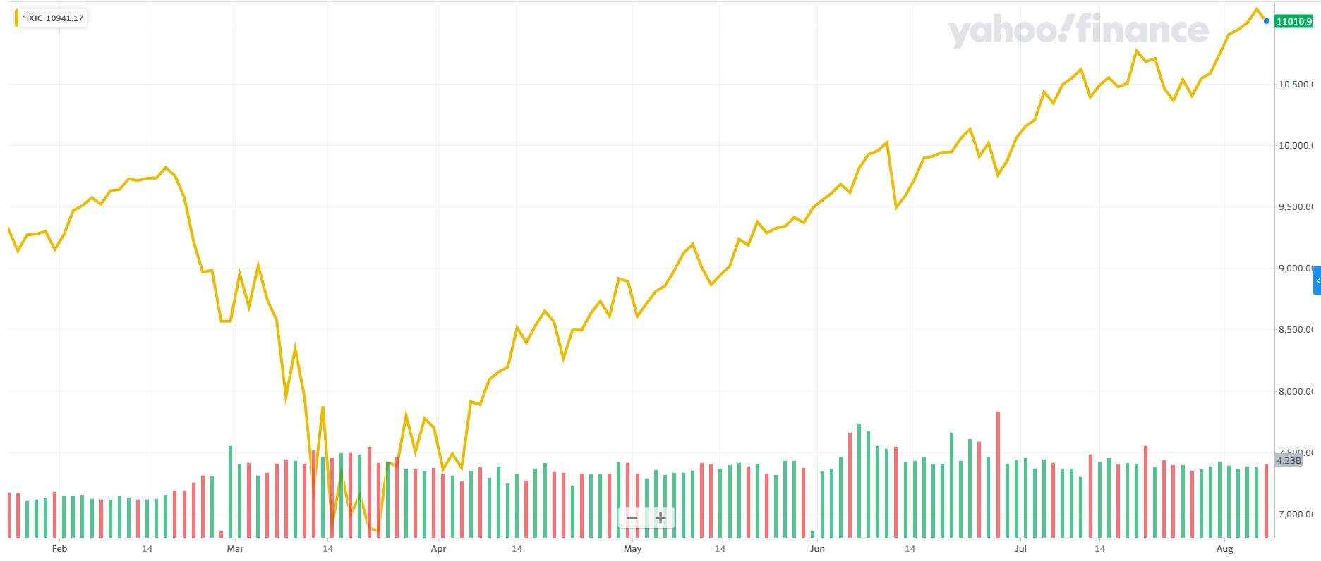 Graph showing percentage drop in the Stock Market Source: finance.yahoo.com