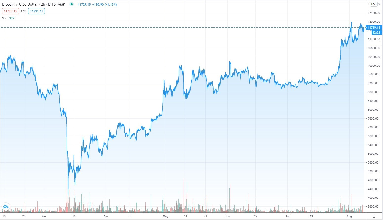 Graph showing Bitcoin price fall in March 2020 following by quick rise Source: tradingview.com