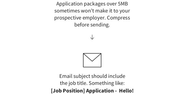How to compress a job application package