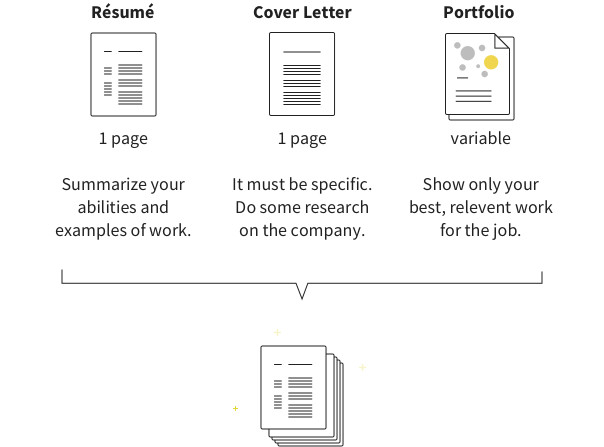 How to present a resume, cover letter and portfolio