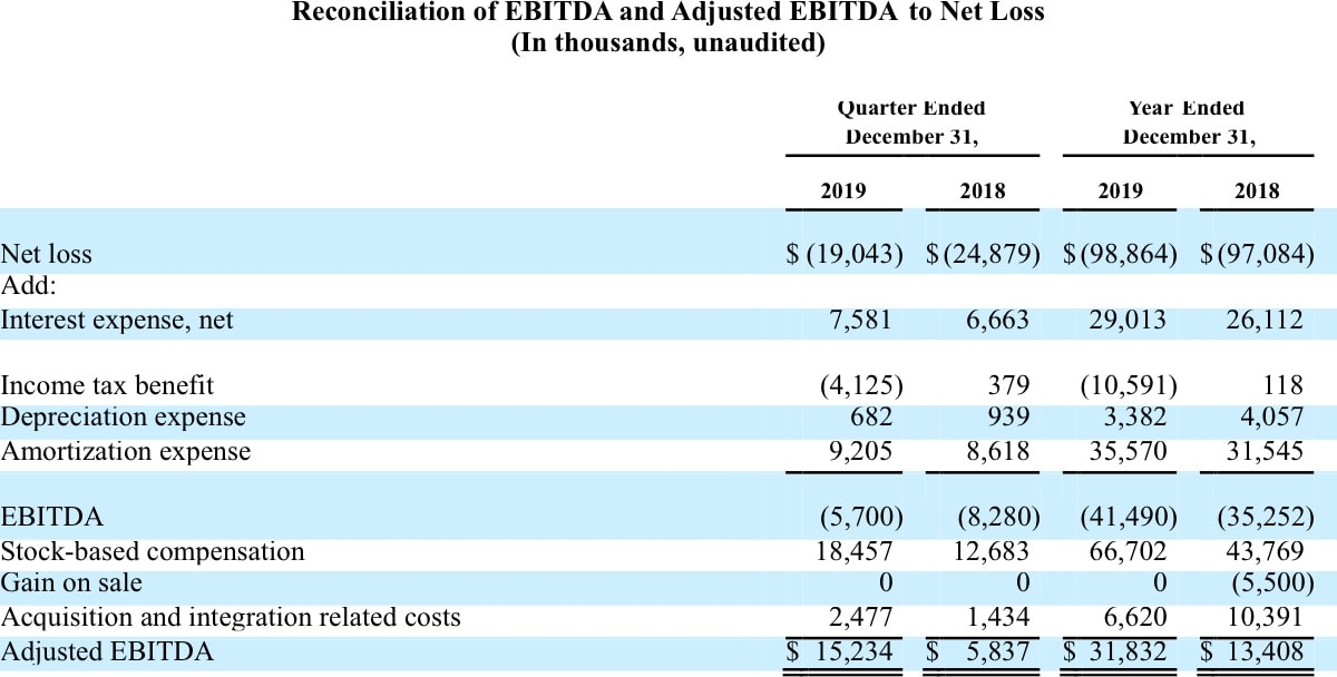 5. Reconciliation of EBITDA and Adjusted EBITDA to Net Loss.jpg