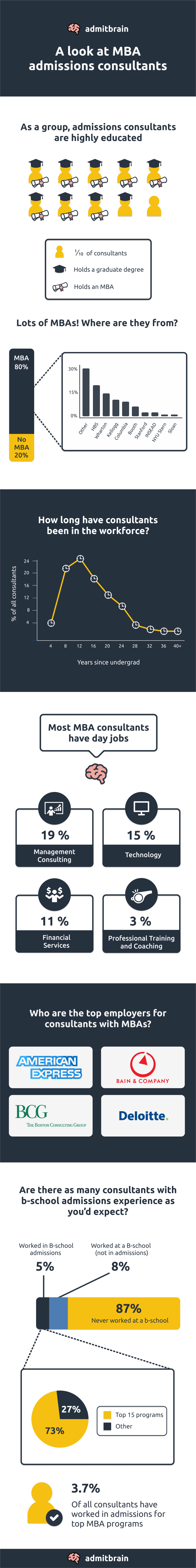 An infographic detailing some professional and educational details around MBA admissions consultants.
