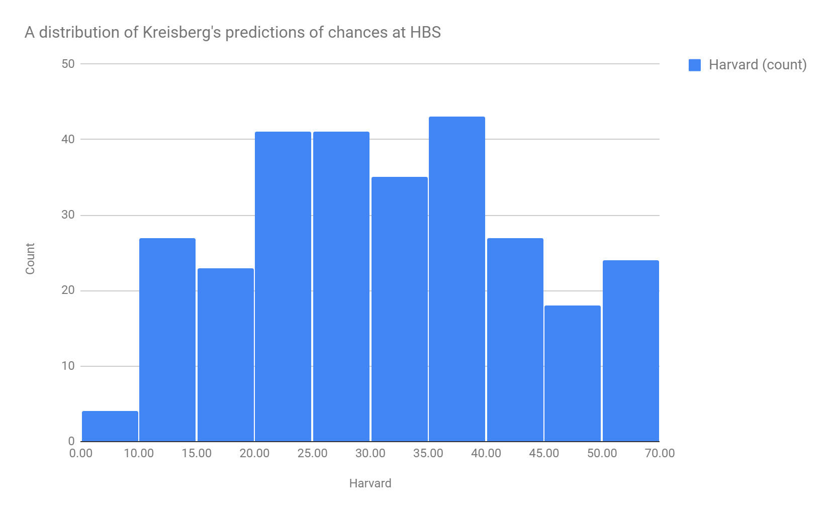 A histogram of HBS admission predictions made by the HBS Guru, Sandy Kresiberg. It's normally distributed with a mean of 30%.