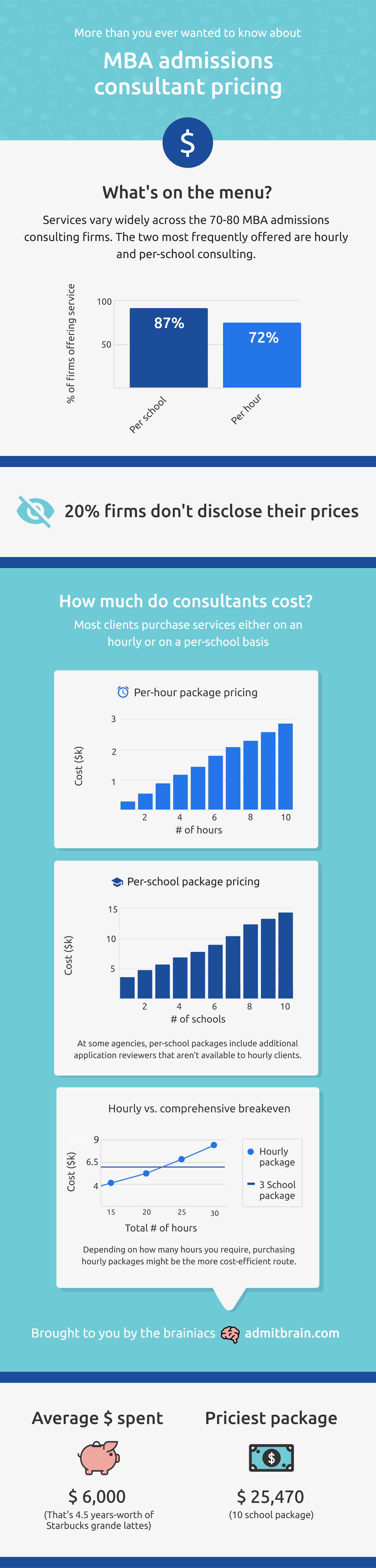 An infographic detailing descriptive statistics for the pricing of services offered by MBA admissions consultants.