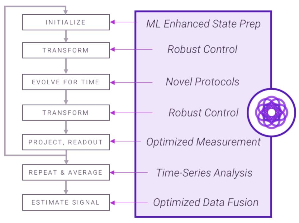 Quantum control can augment every operation of a quantum sensor