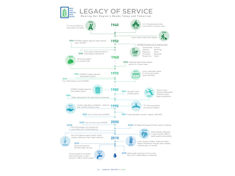 North Texas Municipal Water District – Web Annual Report – Legacy Of Service
