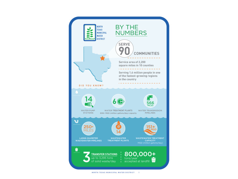 North Texas Municipal Water District – Web Annual Report – By The Numbers