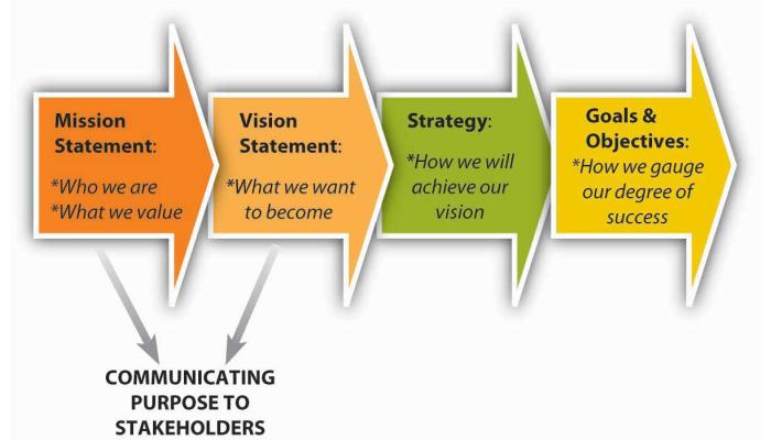 mission%20and%20vision%20chart.jpg?width=1280&name=mission%20and%20vision%20chart