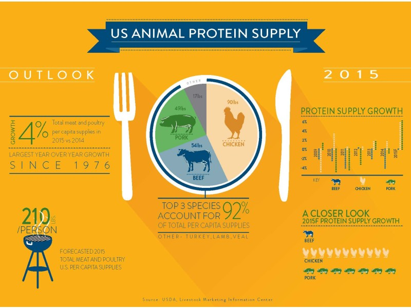 CoBank – infographic protein