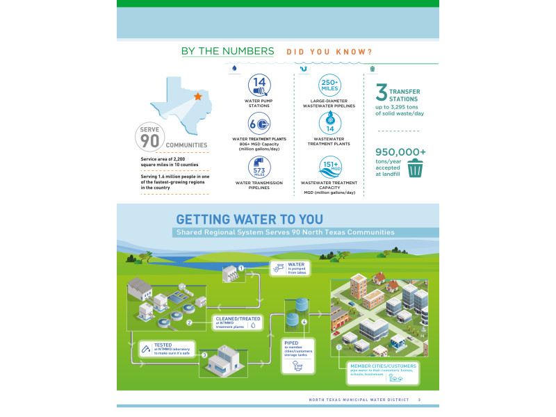 North Texas Municipal Water District – 2016 Annual Report – By The Numbers