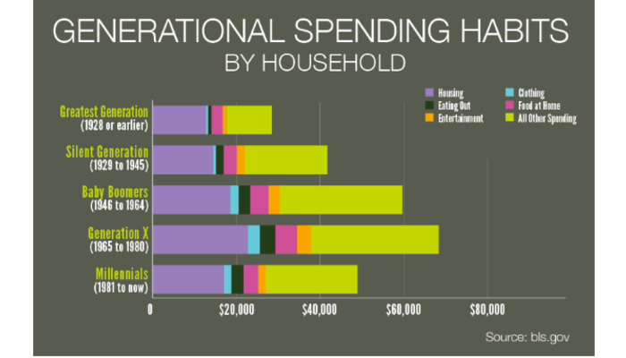 Generation%20Marketing%20Spending.png?width=1206&height=764&name=Generation%20Marketing%20Spending