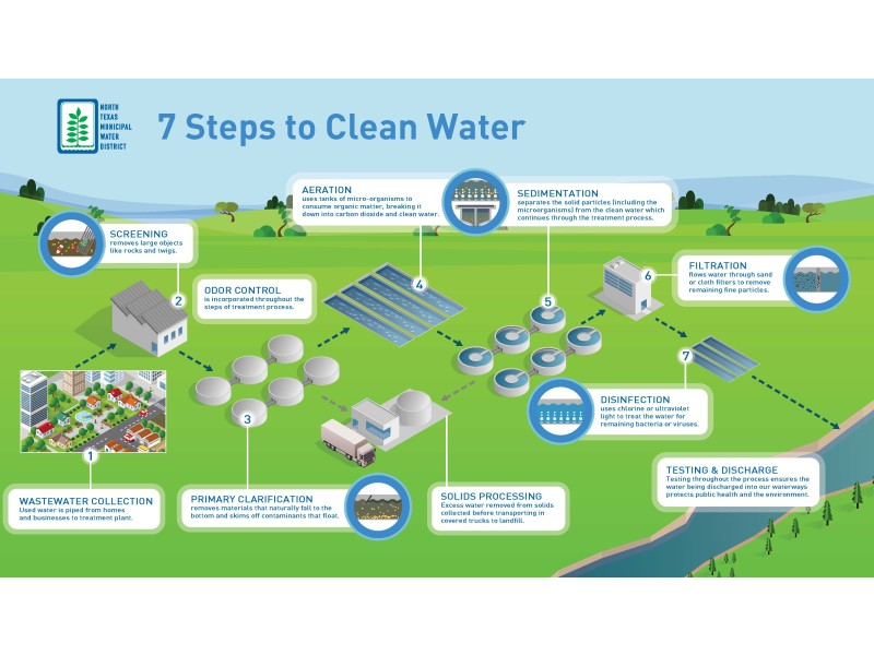 NTMWD – 7 Steps To Clean Water FINAL