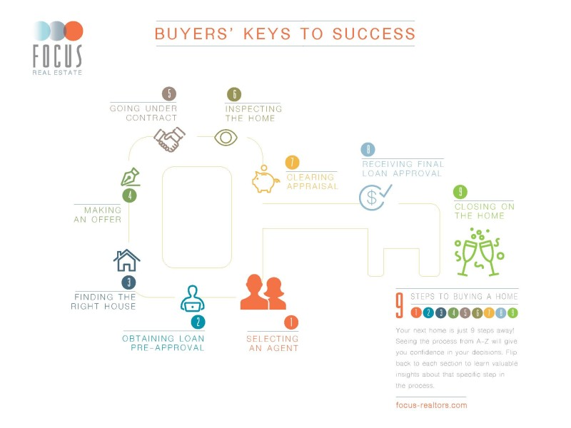 Focus Real Estate – Buyer roadmap