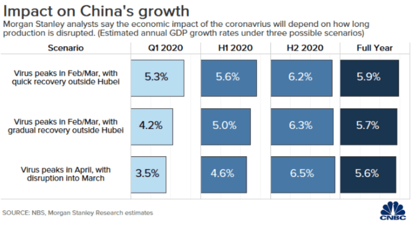 China's first-quarter growth could fall as low as