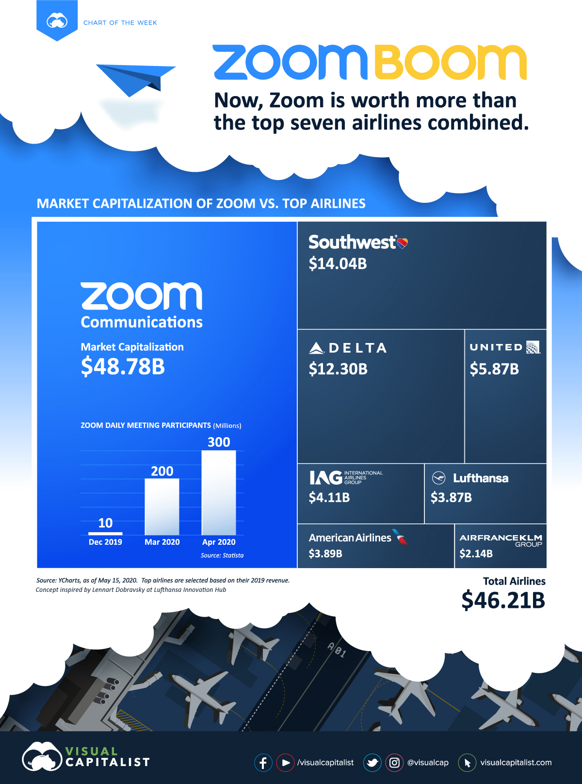 Zoom vs airlines capitalization