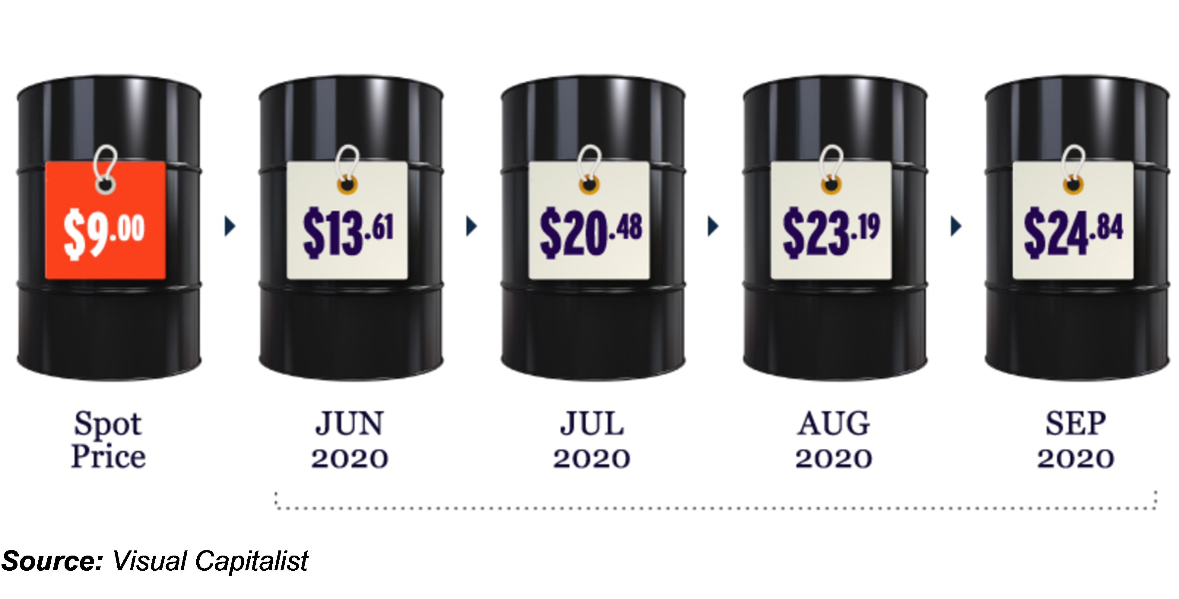 spot and futures oil price